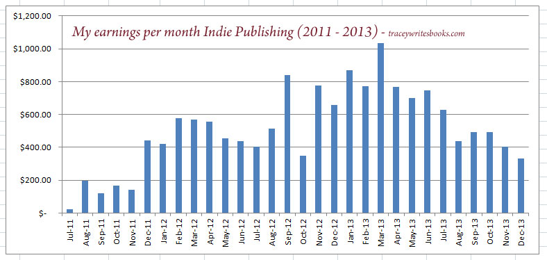 indiepublishing2011 2013 Sales Reports